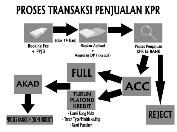 PROSES KPR